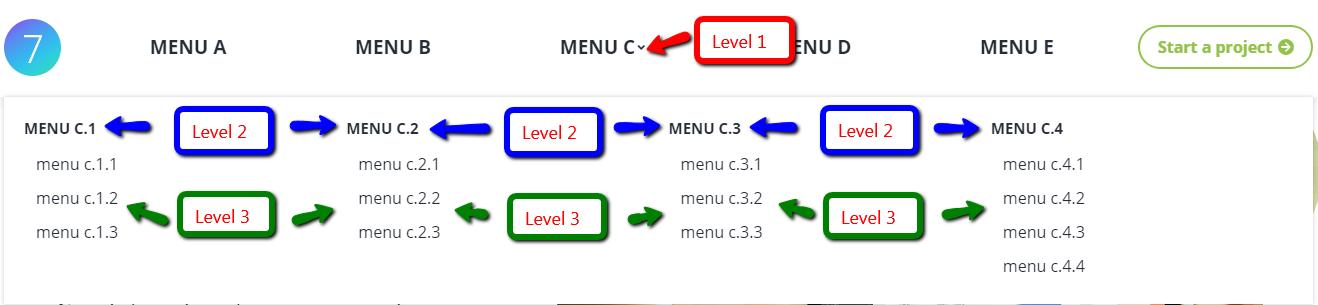Fig. 3. Mega Menu levels in front-end